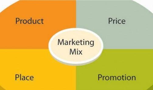 Cómo preparar un plan de marketing